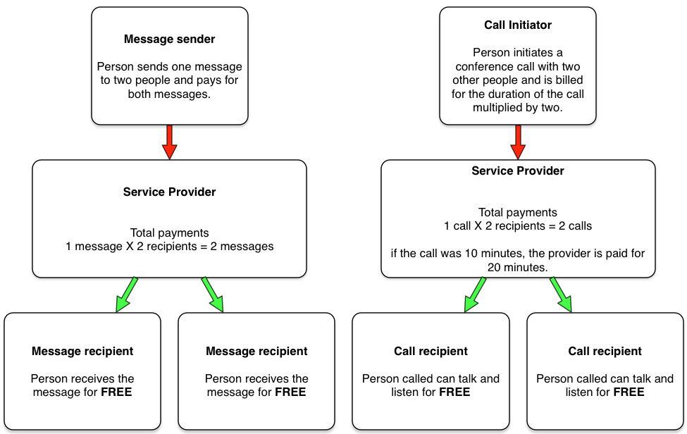Example diagram of the traditional billing model